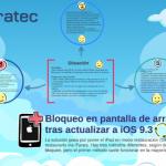 Solución a bloqueo de iPad en pantalla de inicio